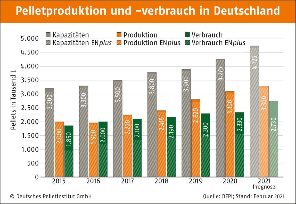 Pelletmarkt (Pellets und Geräte) in Deutschland zieht spürbar an