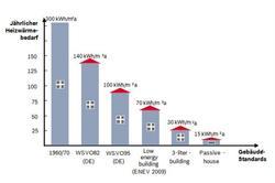 Energieeffizienzklasse bei Gebäuden